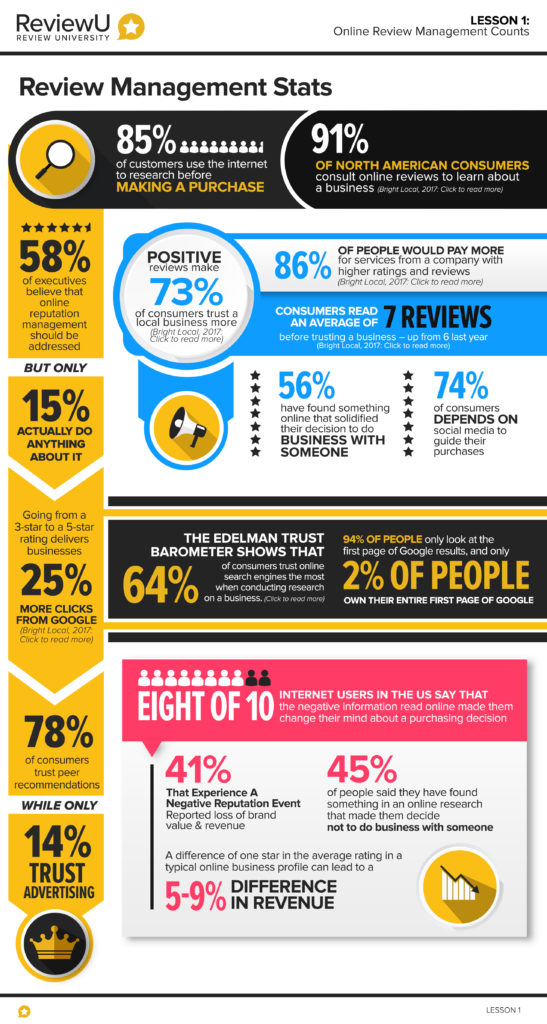Why Review Management is Important (Infographic) 1